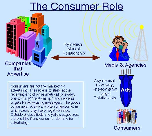 The Consumer Role